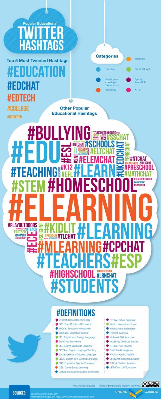 Popular Educational Hashtag