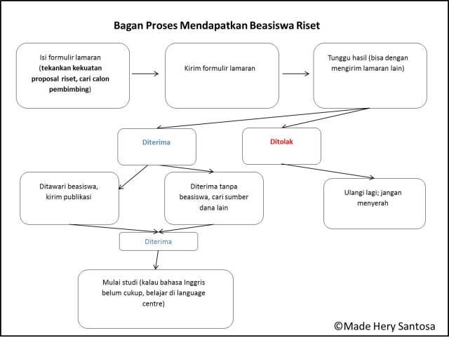 Bagan Beasiswa Riset-Mhs